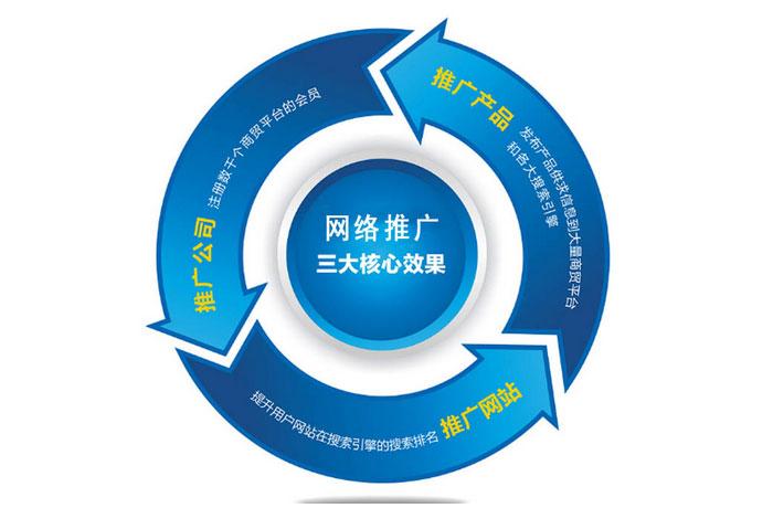 网络推广有什么用?郑州网站建设公司与您分享下自己的看法